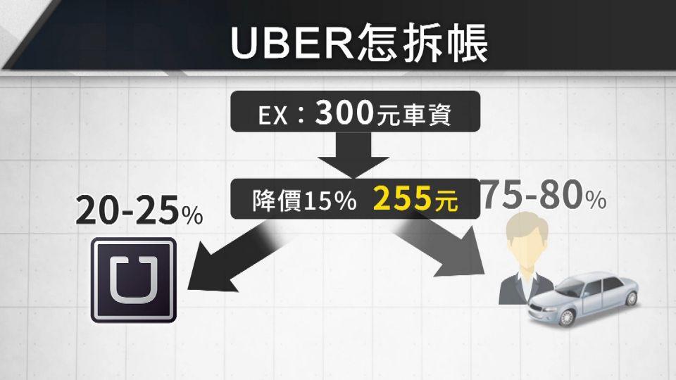 車資打85折! Uber司機怨遭剝皮串連罷工