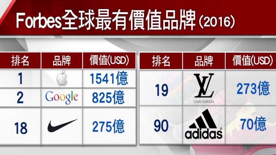 運動風盛! 最有價值品牌....Nike贏LV