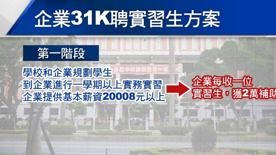 教育部再推企業實習方案 起薪31520元
