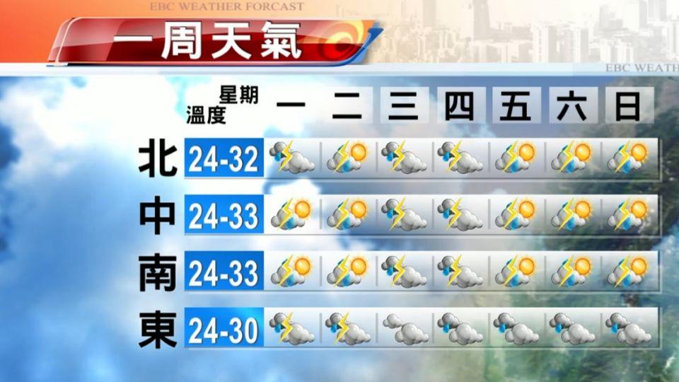 【2016/05/23】鋒面影響 今上午雨緩悶熱 午後防大雨