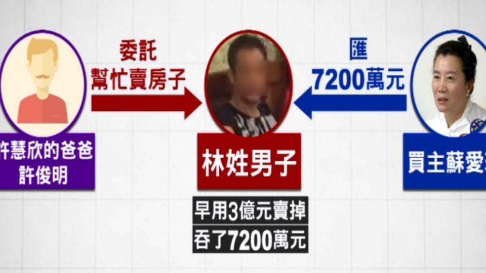 婚紗女王控許慧欣家族 「騙走我7200萬」