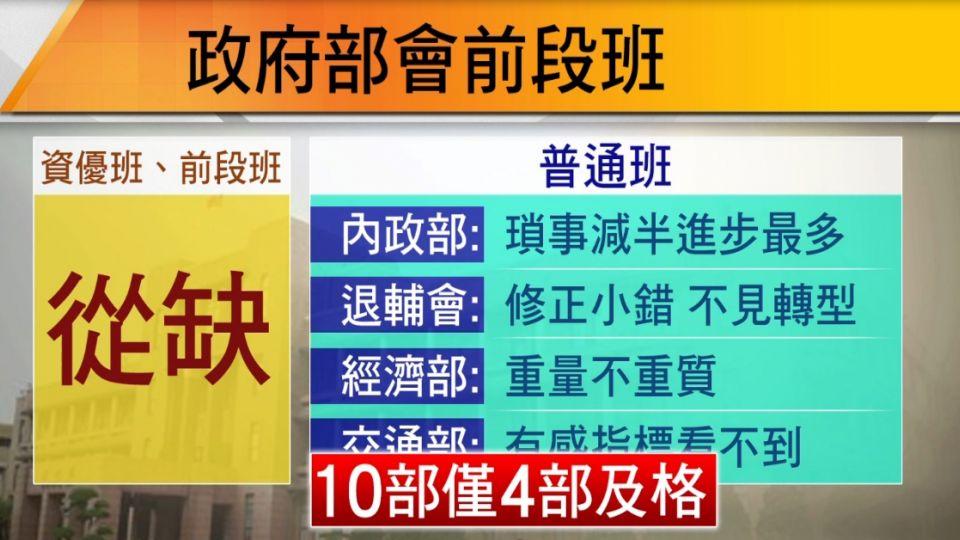 政府KPI大調查!僅內政、經濟、退輔、交通部合格