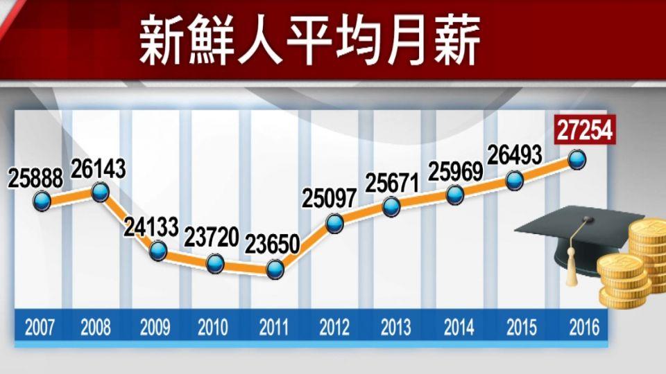 畢業季來臨! 新鮮人起薪27K創10年最高
