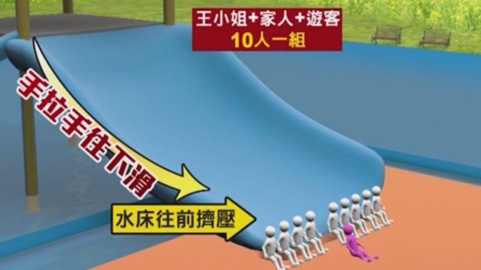 首例! 童玩節滑水道害婦頸椎傷 國賠96萬