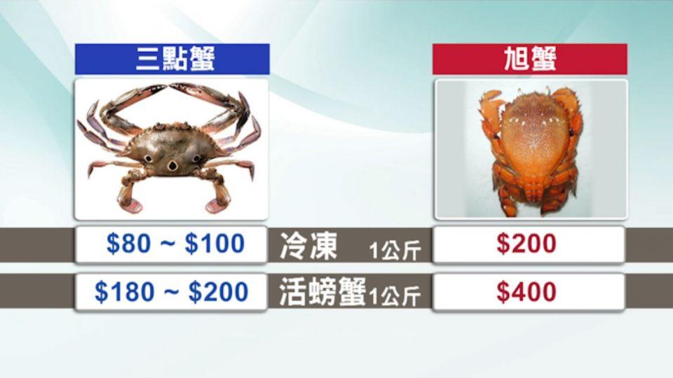 吃到飽「螃蟹無限量供應」! 多為冷凍蟹