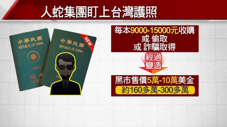 台灣免簽164國 人蛇鎖定台灣護照變賣