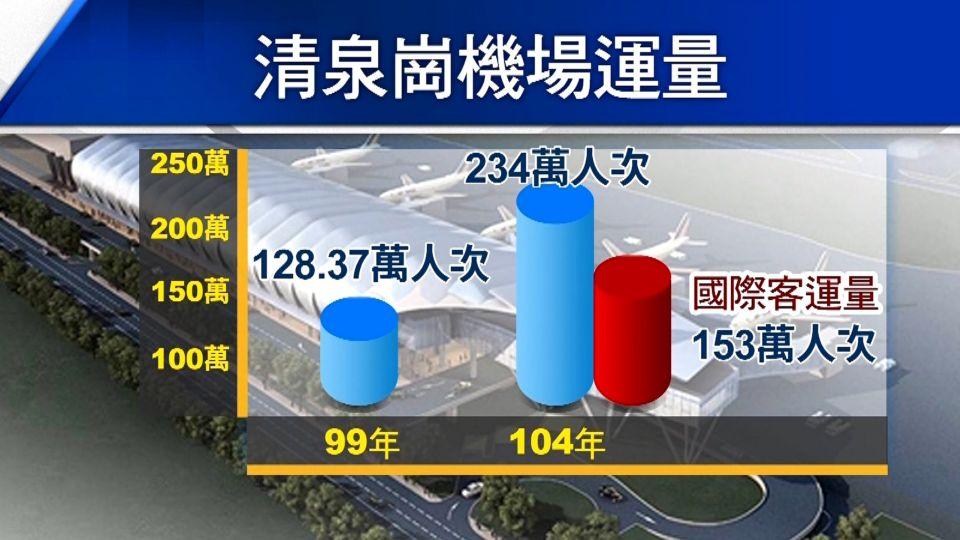 清泉崗機場升級有望 改名「台中國際機場」