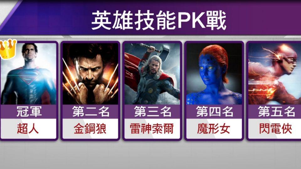 超級英雄大評比 超人7項技能奪冠