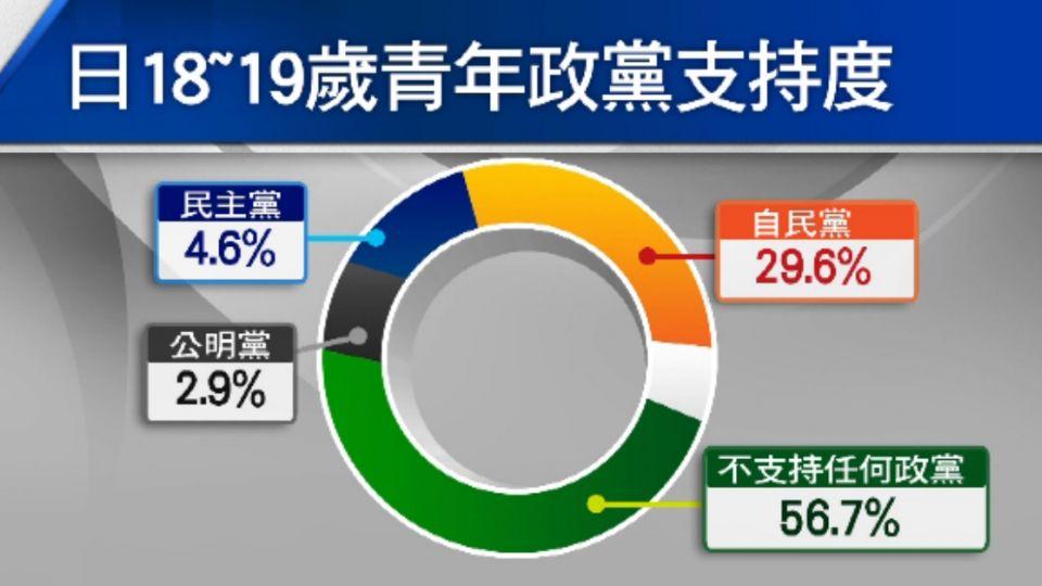 台灣還爭論中! 日拍板 投票年齡下修至18歲