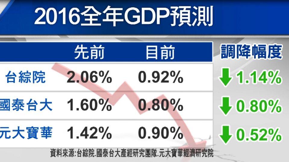 保1無望!元大寶華:2016全年GDP剩0.9%