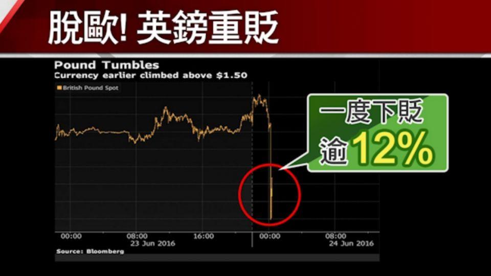 脫歐讓全球股市搭「大怒神」 道瓊狂跌逾600點