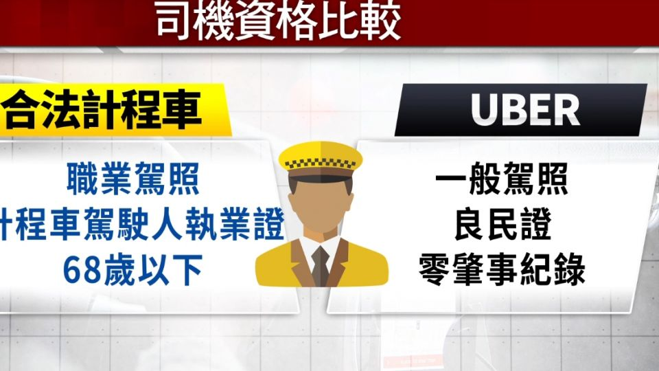 Uber來台三年首曝光 直擊「合作夥伴服務中心」