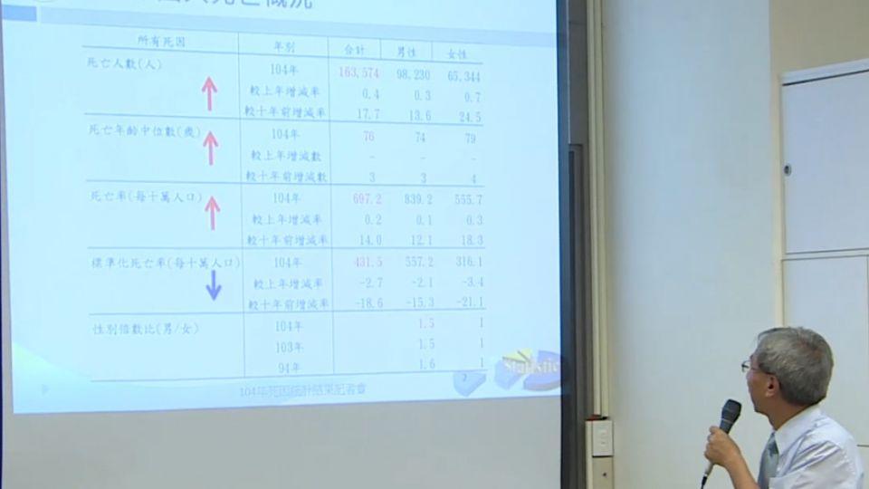 台灣2015年十大死因 惡性腫瘤居首位