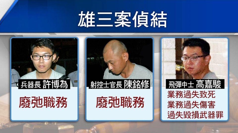 雄三飛彈認定「誤射」 無關陰謀論 3人起訴