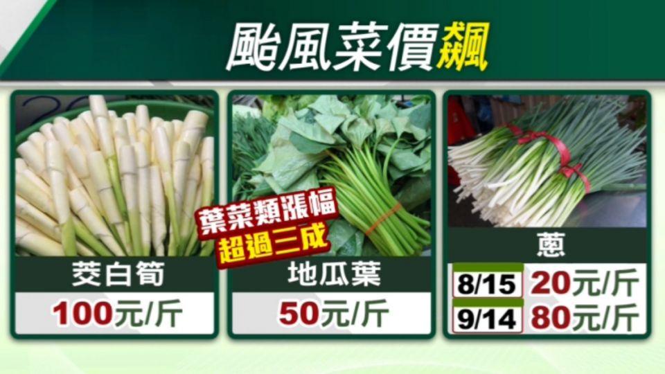 巧婦也難為! 颱風菜價漲逾兩成