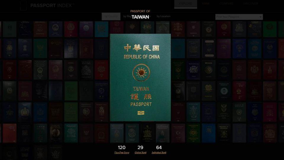 全球「最強護照」排名!台灣免簽120國榮登第29名