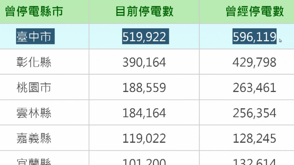 史上第二高 381萬戶停電 次於蘇迪勒449萬戶