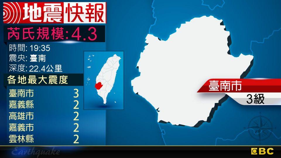 地牛翻身!19:35 臺南發生規模4.3地震