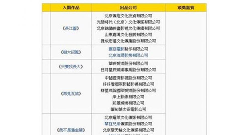 預示先機?第53屆金馬獎入圍名單「未公布」維基先曝光!