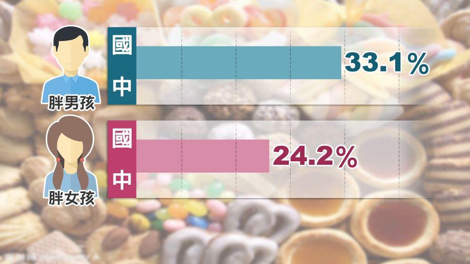 衛福部統計:3成學童過重 小胖男多於女