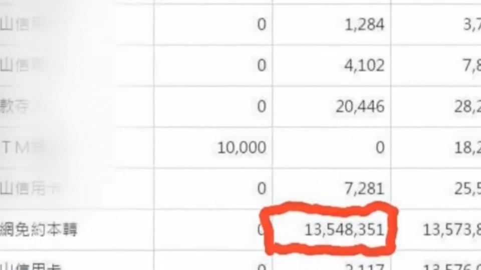 「誰轉錯帳?」 帳戶突多1300萬 PO文尋找失主