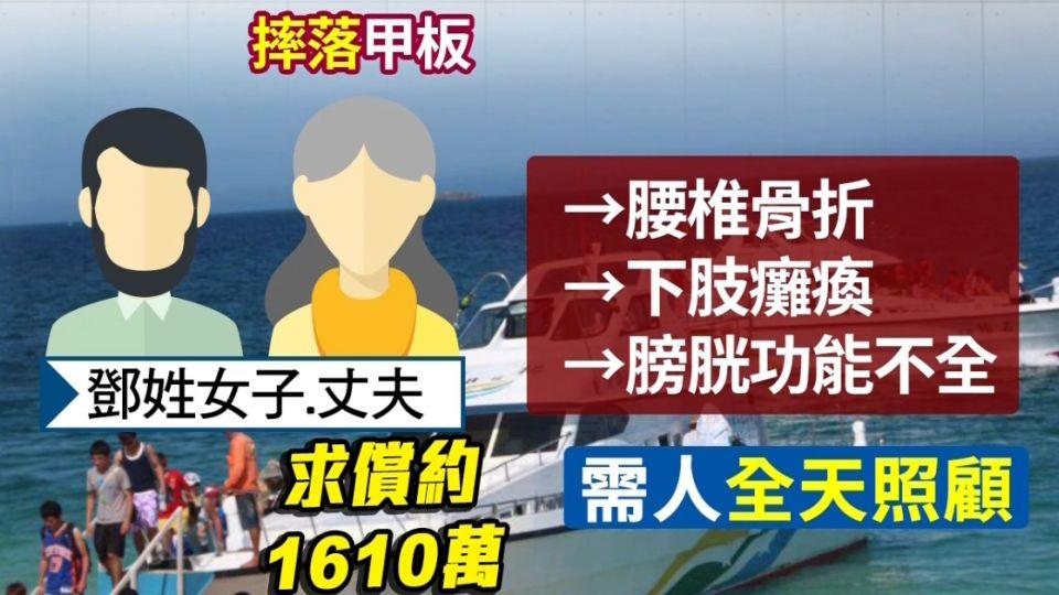 站快艇甲板「鐵達尼」 女子摔癱獲賠400萬