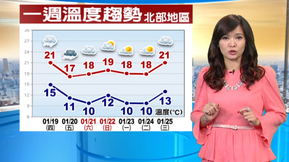 要變天了!今北東降雨增加 中南仍暖熱