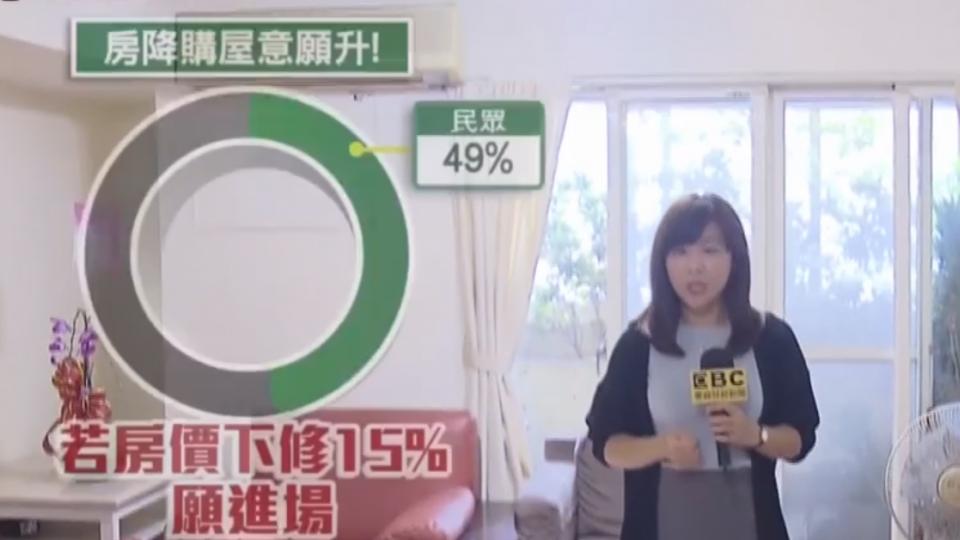 買房意願增! 半數民眾:再跌價15%願進場