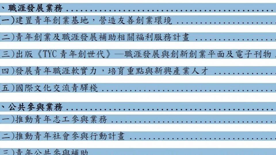 青年事務局報告竟抄去年 議員怒:不尊重議會