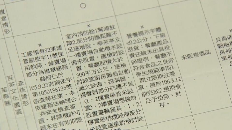 抽查17家觀光工廠 「奇美、白木屋、黑橋牌」都違規