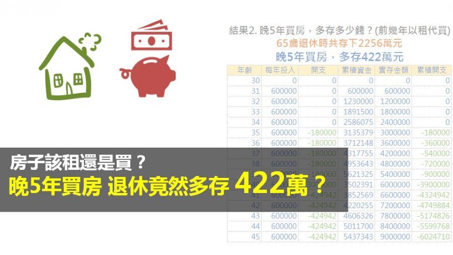房子該租還是買?晚5年買房…退休竟然多存422萬?
