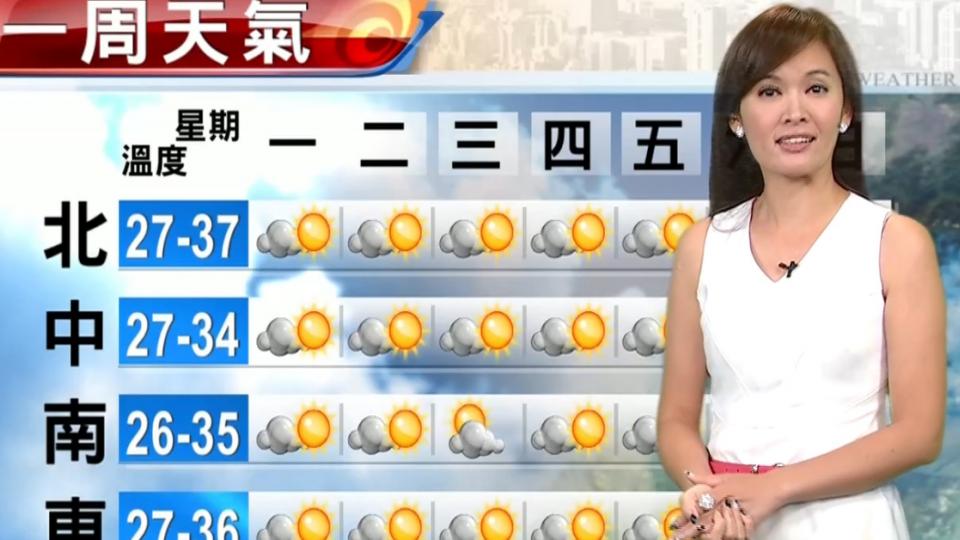 【2017/08/14】抗熱大作戰!今-周三台北如火爐 恐飆38度