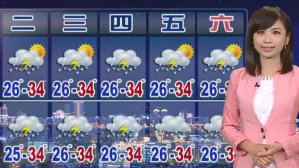 【2017/08/28】白天高溫炎熱! 台北36.1度 板橋35.7度