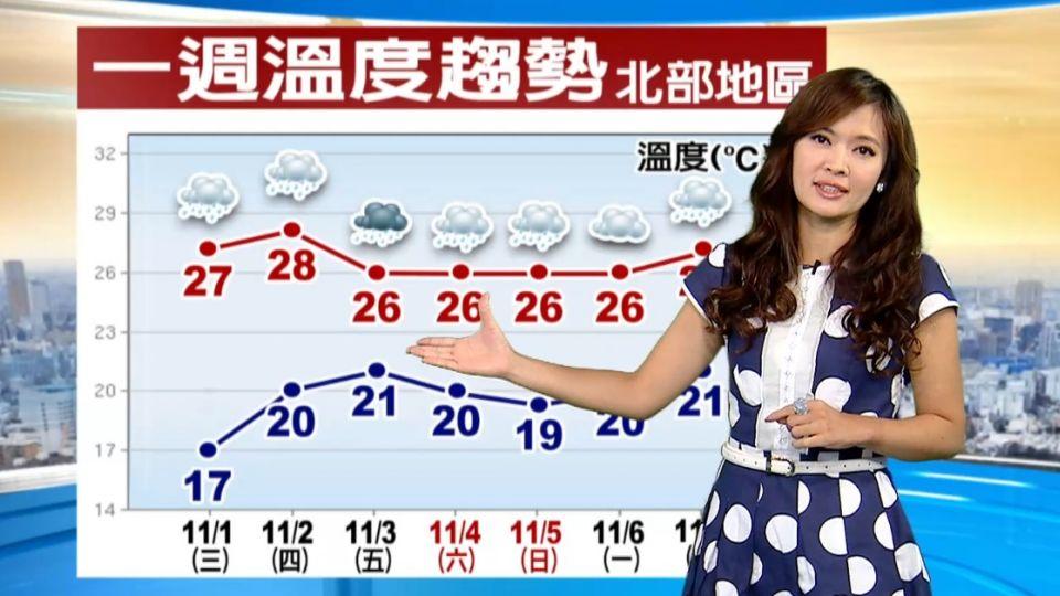 【2017/11/01】今季風減弱 北東降雨縮小 中南早晚涼