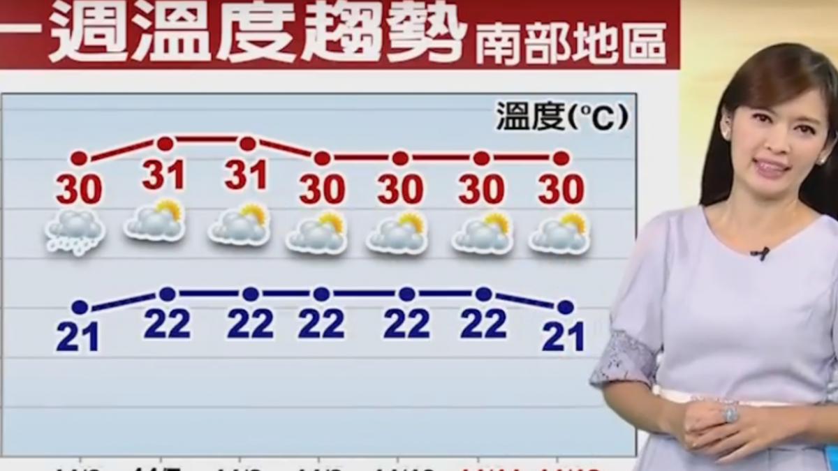 【2017/11/06】季風減弱 今明回溫有感 明南台灣31度