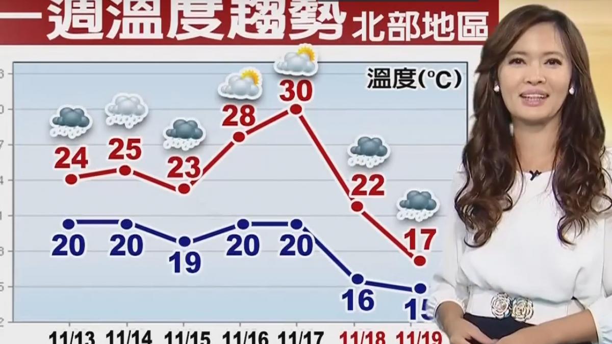 【2017/11/13】北東濕涼到周三 明中南回穩 降雨零星