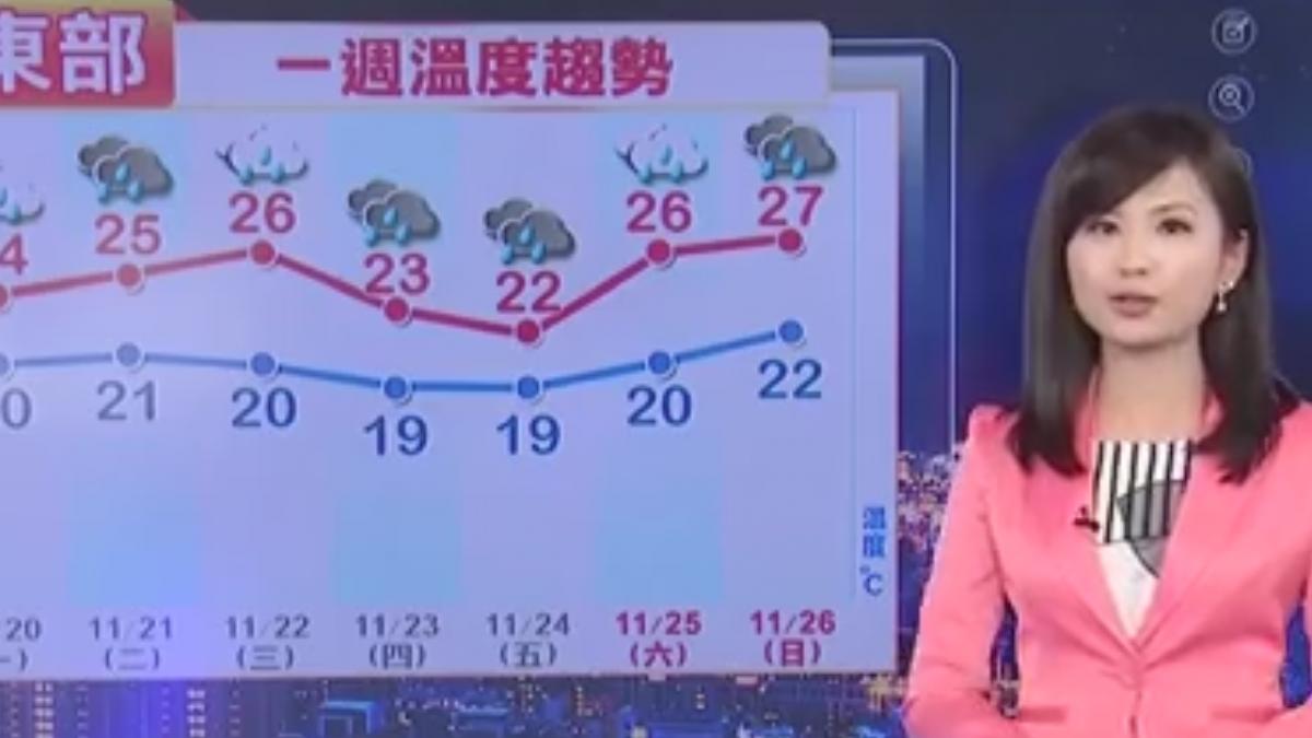 【2017/11/19】明與今日天氣類似 中部以北水氣較多