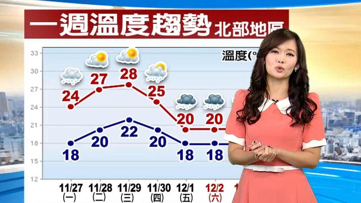 【2017/11/27】今水氣減 北東午後雨緩 中南陽光偶現