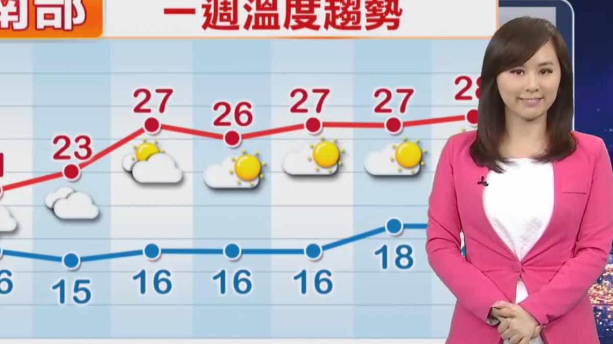 【2017/12/7】氣溫三溫暖! 今小幅回溫 明又要變冷
