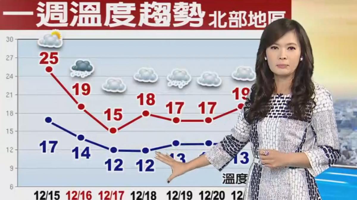 【2017/12/15】今回溫有感 明變天 北東雨增 晚愈濕冷