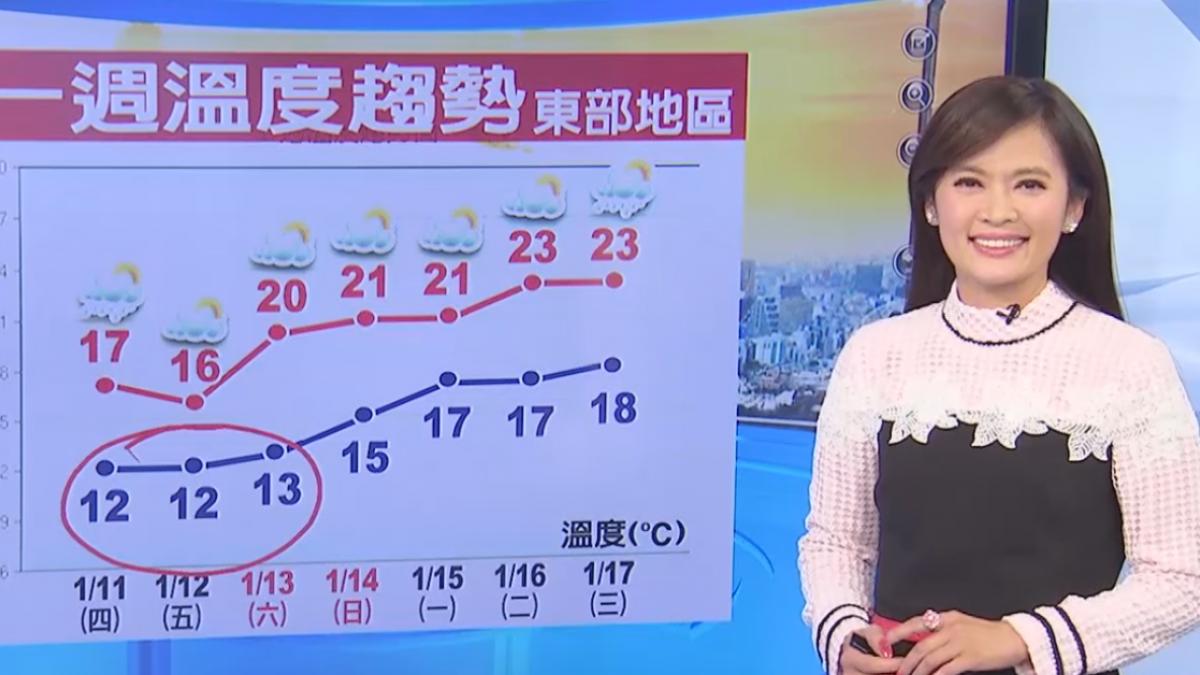 【2018/01/10】別被太陽騙 傍晚溫度急降 淡水9.1度