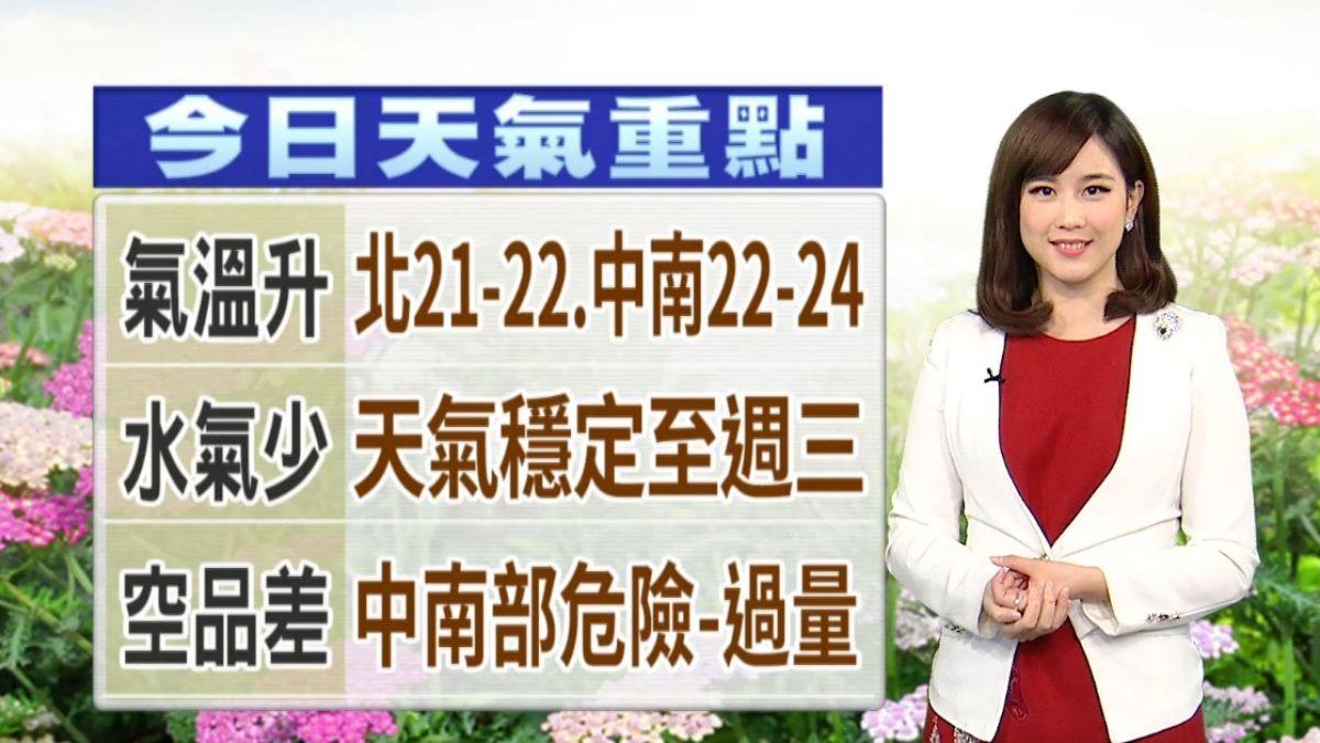 【2018/01/14】寒流昨減弱!今晨最低溫嘉義6.3度 台中8度