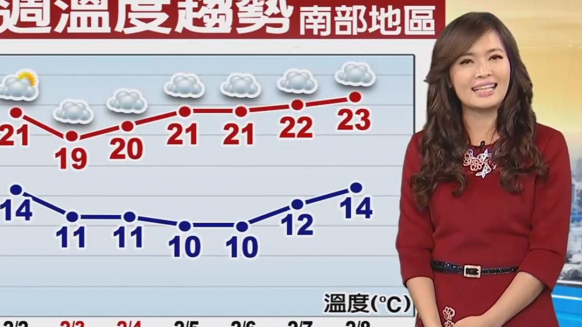 【2018/02/02】今小幅回溫 今晚寒流報到 酷寒到下周二