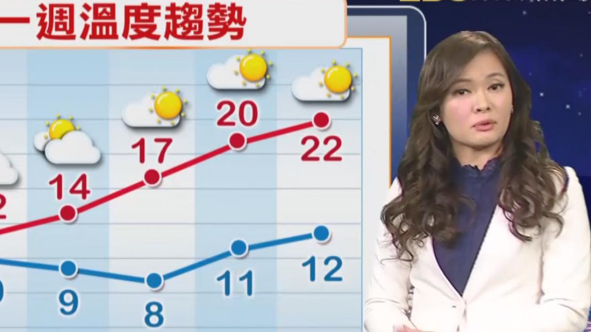 【2018/02/08】明白天雨緩溫回有空檔 明晚又變天