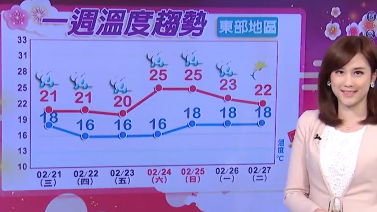 【2018/02/20】今初五變天! 冷空氣南下報到 北部降5度