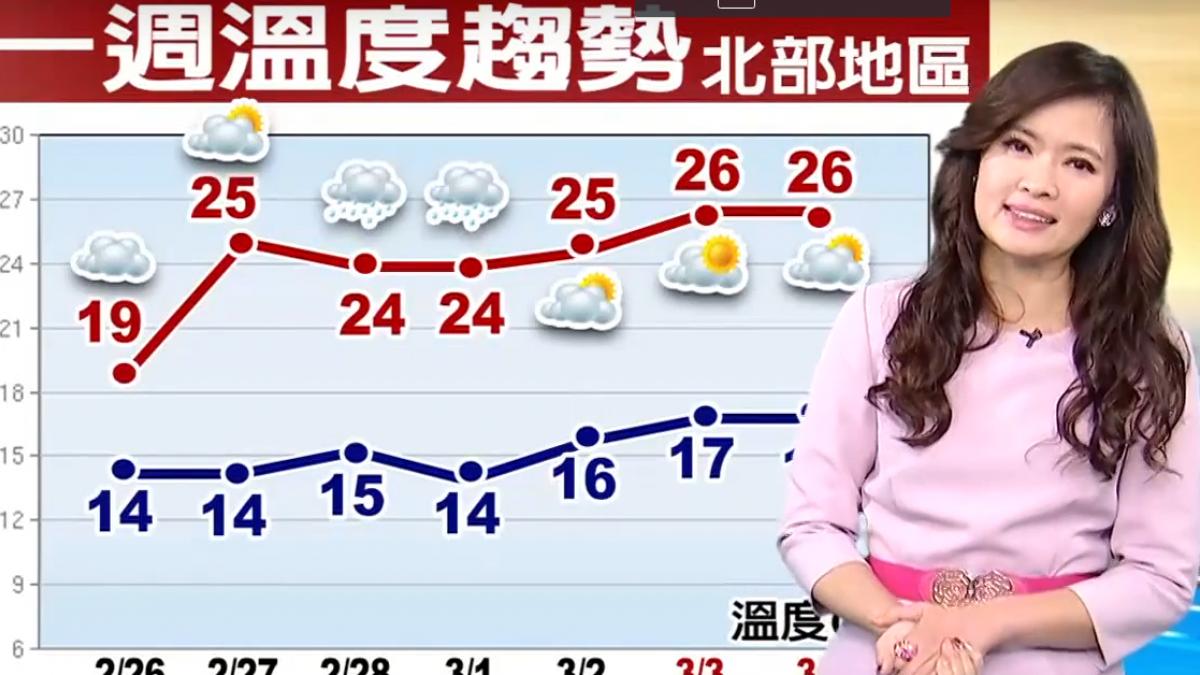 【2018/02/26】漸入春季 天氣變化快 留意氣象新訊息