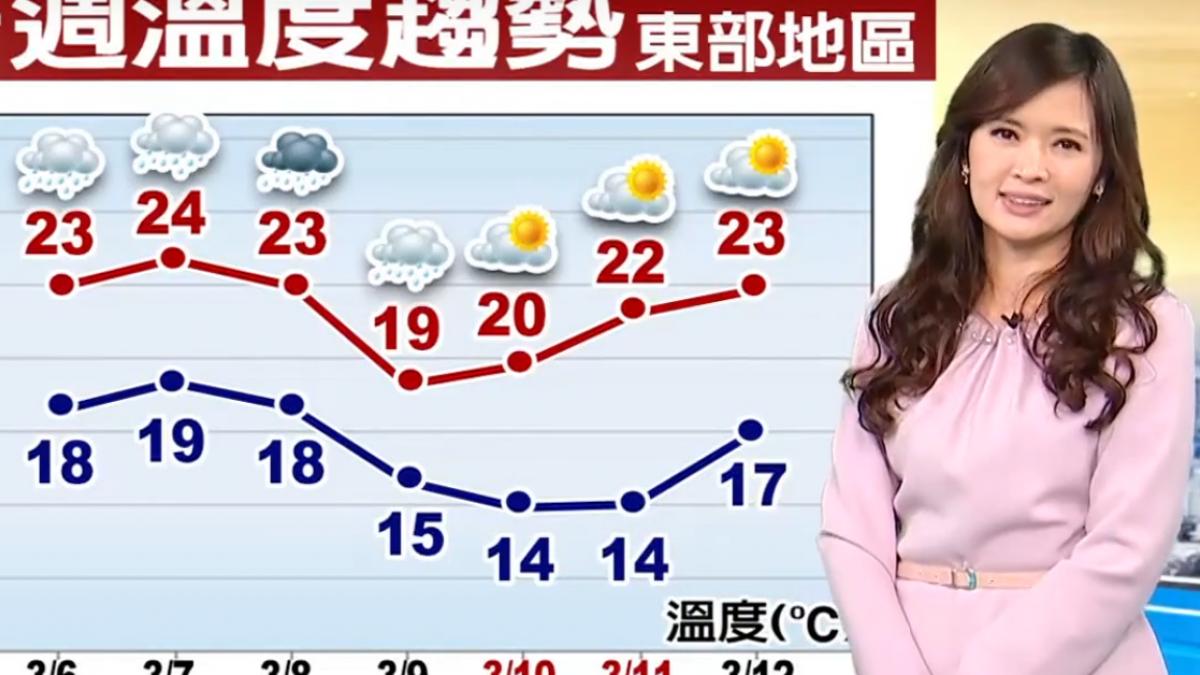 【2018/03/06】冬衣別收 強冷氣團襲 周六-日低溫探9℃
