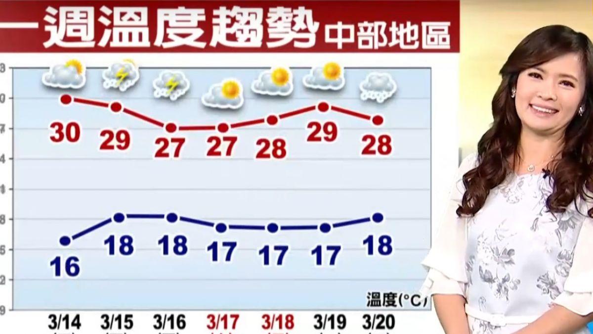 【2018/03/14】今白色情人節 晴朗暖熱 明晚降雨漸增