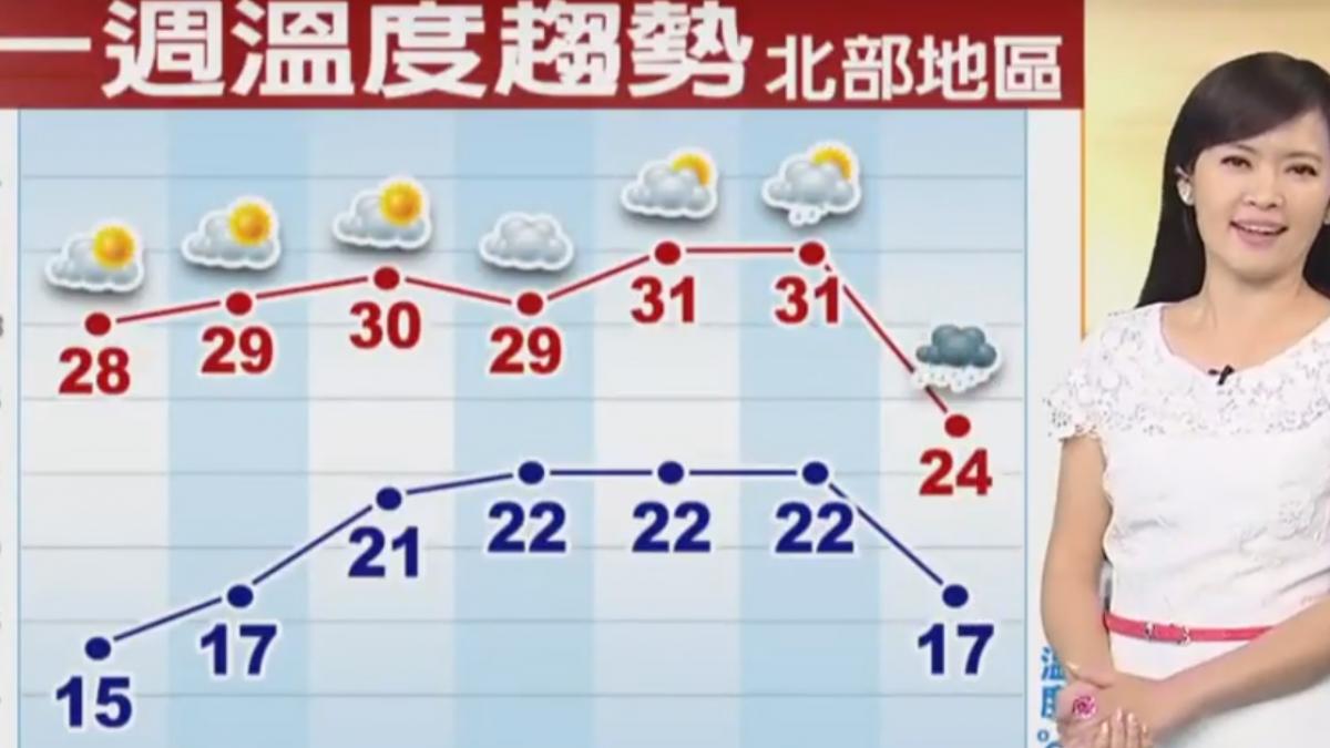 【2018/04/09】本周暖熱到周五 周六變天 北東降雨增
