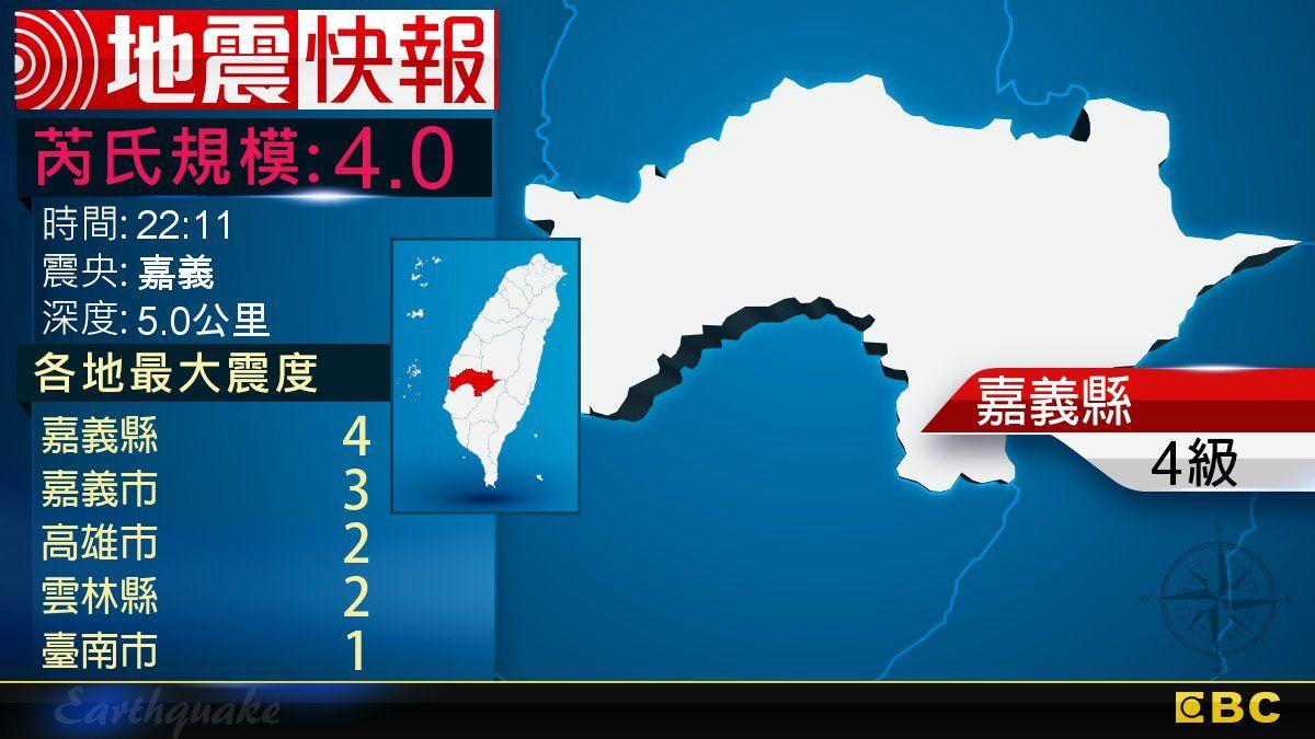 20分內連2震!22:11嘉義發生規模4.0有感地震